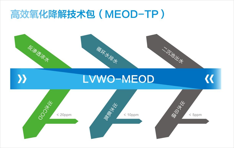 高效氧化降解技术包(MEOD-TP)